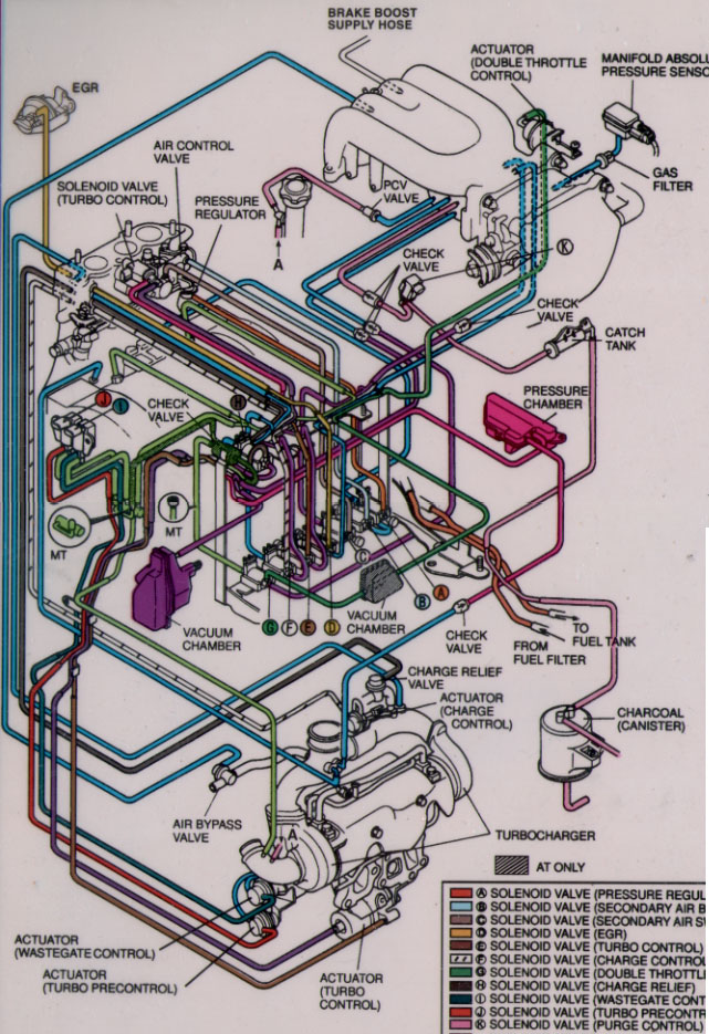 All Modifications Volvo 850 Turbo Vacuum Diagram. Bifogar En Bild P Komplett Volvo 850 Turbo Vacuum Diagram The Following Schematic Shows. Volvo. 94 Volvo 850 Vacuum Lines Diagram At Scoala.co